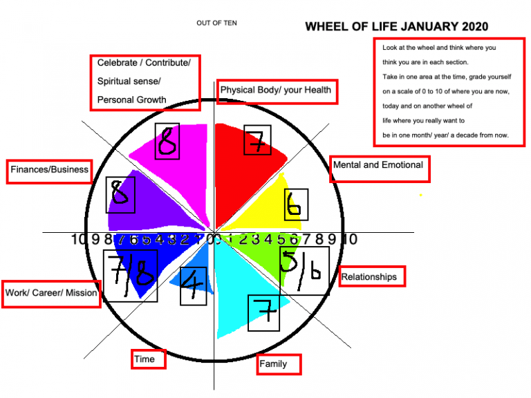 PLANNING THE WHEEL- Best Year Ever- 2020